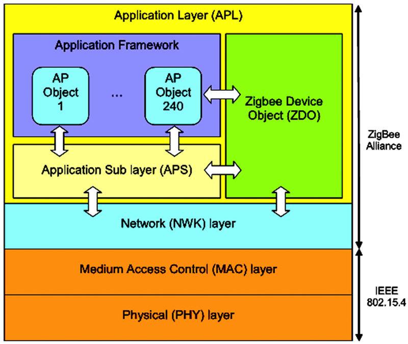 ZigBee protocol stack.